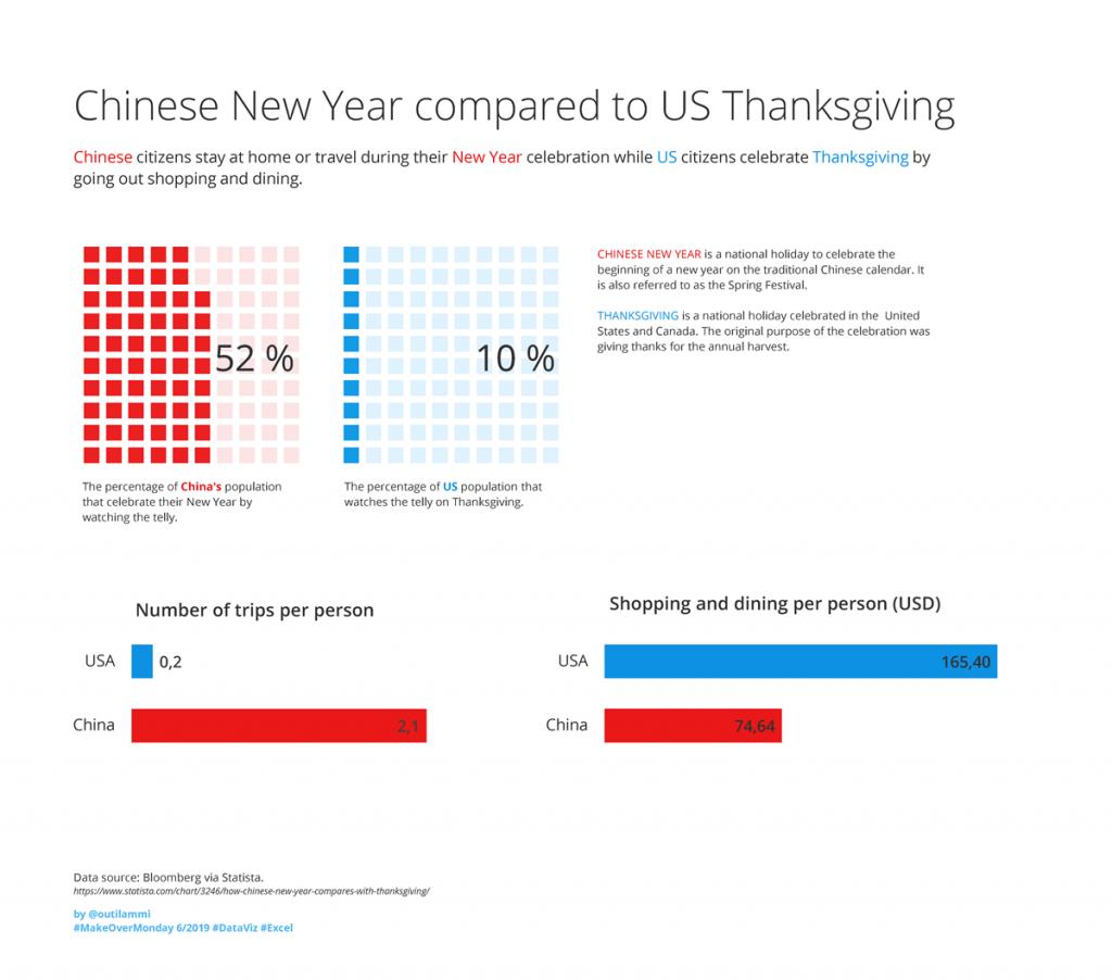 Visualisointi kiinalaisen uudenvuoden ja amerikkalaisen kiitospäivän tiedoista.